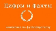 Самая популярная ставка - победа Беларуси над Македонией и другие интересные факты чемпионата по прогнозированию